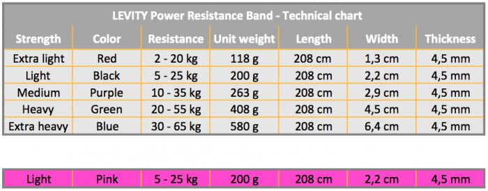 LEVITY Power Resistance Band Technical Chart_2
